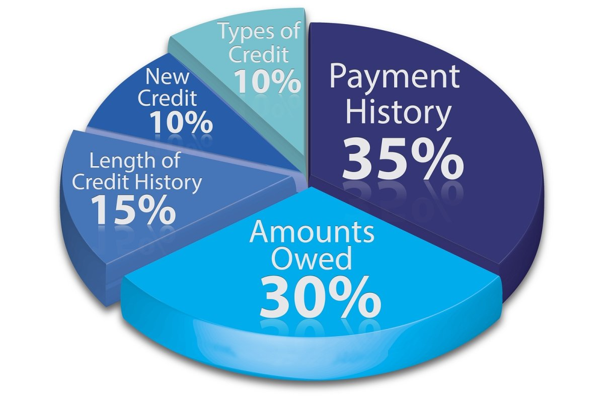 What Is Credit Utilization and How It Affects Your Credit Score