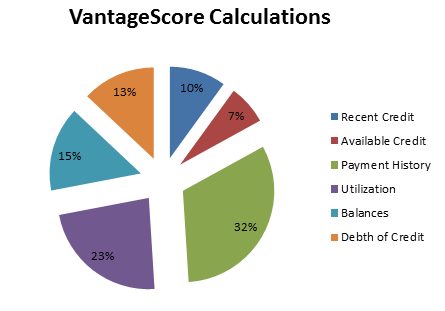 vantage credit score
