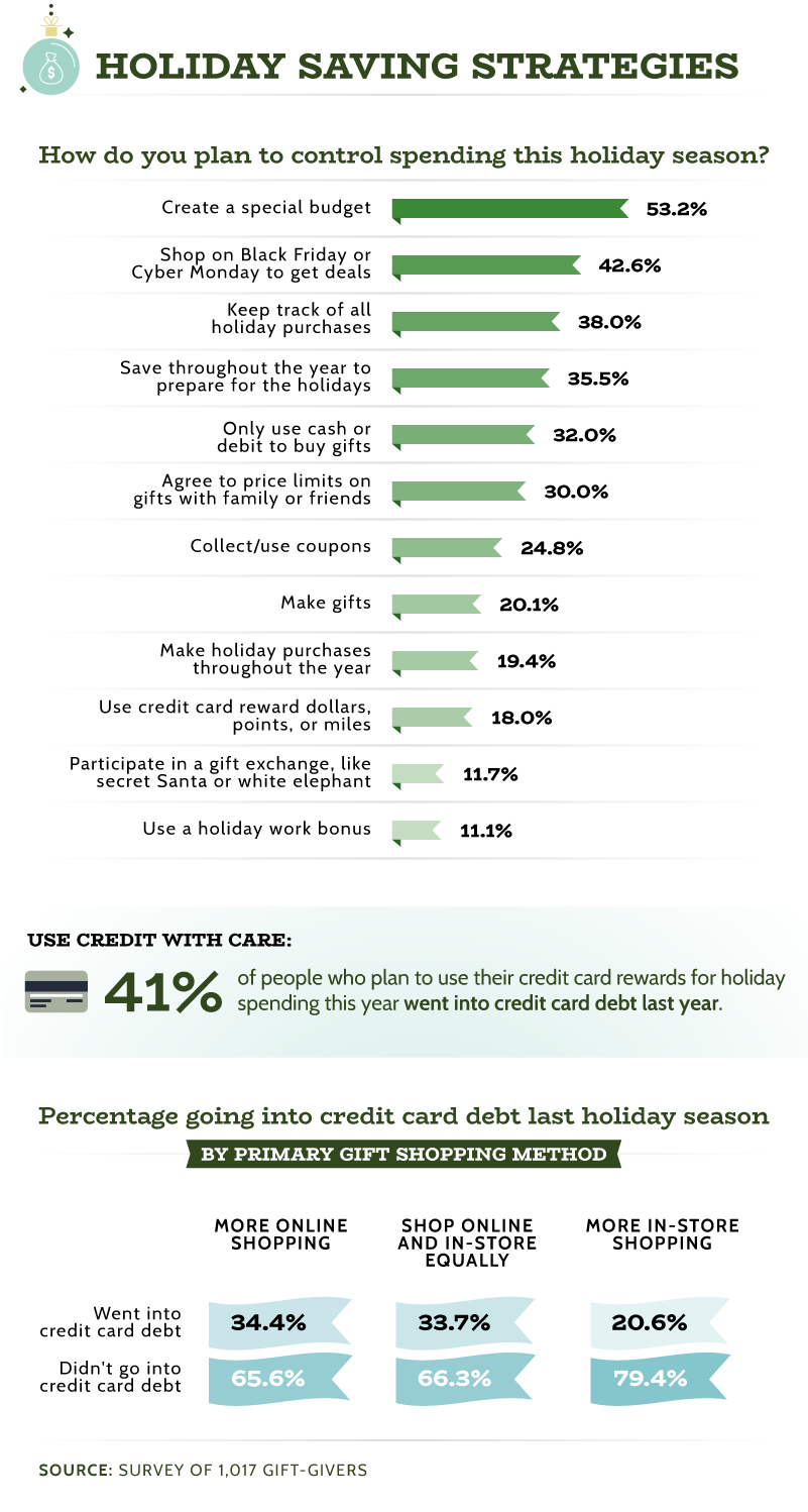 Holiday Saving Strategies