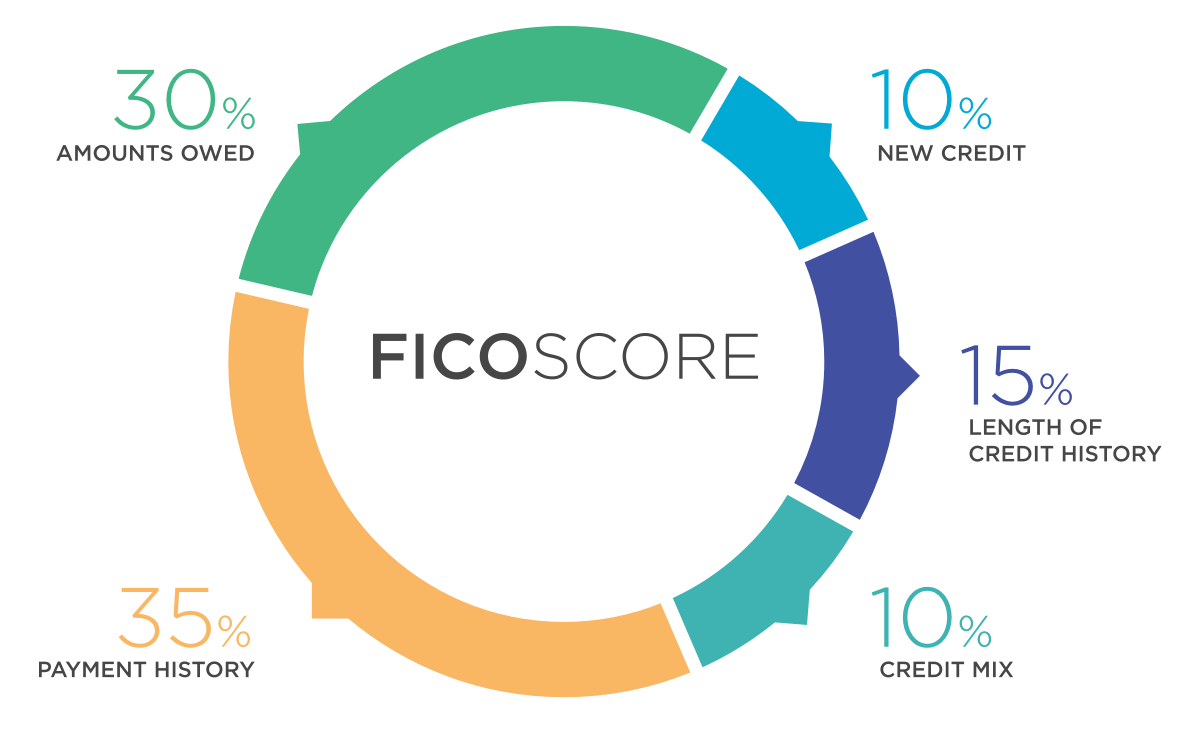 factors that make up your FICO score